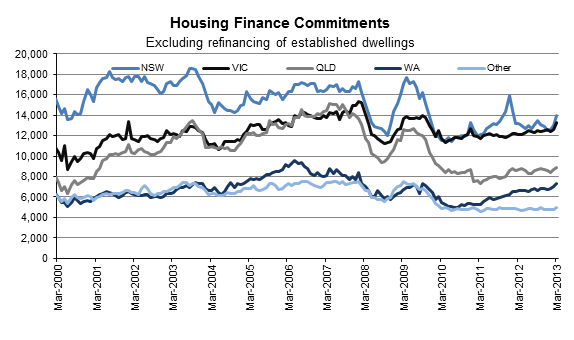 TOTAL housing finance approvals